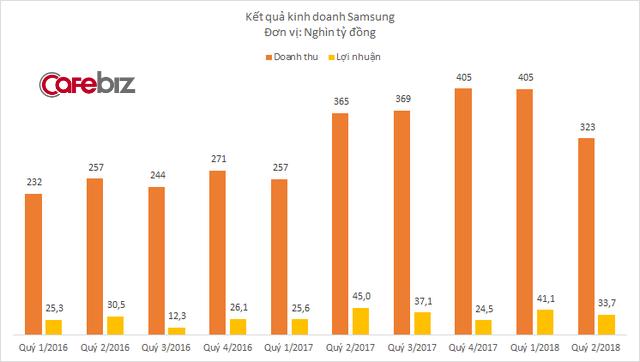 Công ty phân phối màn hình kinh doanh sa sút, doanh thu Samsung ở Việt Nam xuống mức thấp nhất trong vòng 1 năm - Ảnh 1.
