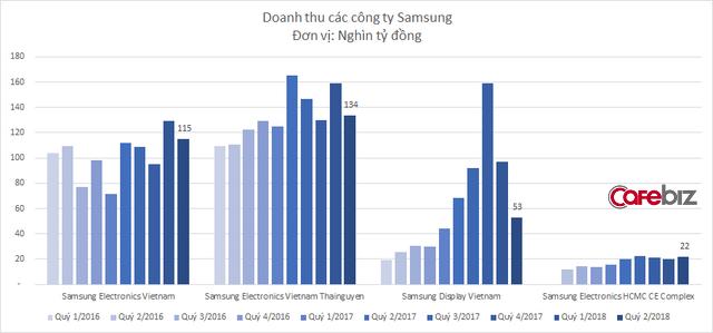 Công ty phân phối màn hình kinh doanh sa sút, doanh thu Samsung ở Việt Nam xuống mức thấp nhất trong vòng 1 năm - Ảnh 2.