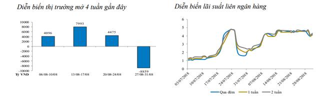 Thanh khoản bớt căng thẳng, NHNN hút ròng hơn 3.000 tỷ đồng từ thị trường - Ảnh 1.