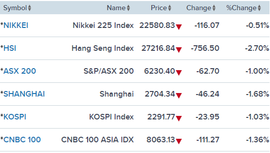 Chứng khoán và tiền tệ châu Á lao dốc vì nỗi lo khủng hoảng lây lan trên phân khúc mới nổi - Ảnh 1.