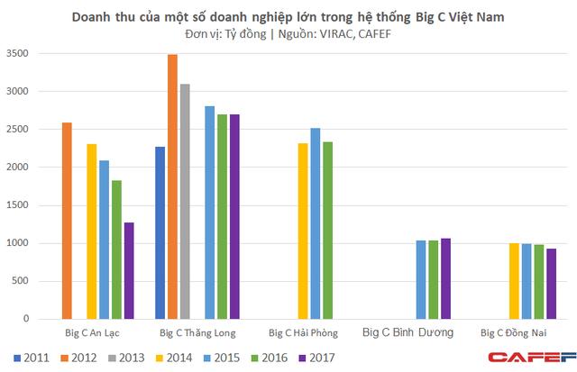 Nhiều trung tâm thương mại chủ lực của Big C càng ngày càng teo tóp trong khi một số đối thủ tăng trưởng mạnh mẽ - Ảnh 1.