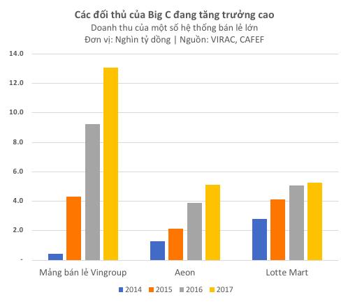 Nhiều trung tâm thương mại chủ lực của Big C càng ngày càng teo tóp trong khi một số đối thủ tăng trưởng mạnh mẽ - Ảnh 3.