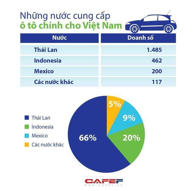 Nhập khẩu xế hộp giảm gần 30% - Ảnh 1.