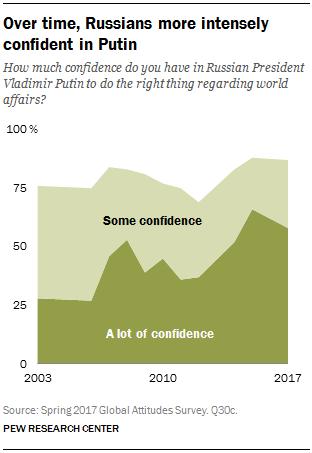 Kinh tế Nga tiếp tục khả quan, 87% người dân đặt niềm tin vào tổng thống Putin - Ảnh 2.
