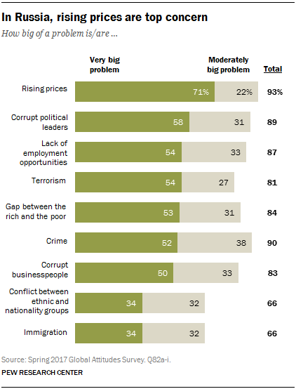 Kinh tế Nga tiếp tục khả quan, 87% người dân đặt niềm tin vào tổng thống Putin - Ảnh 8.