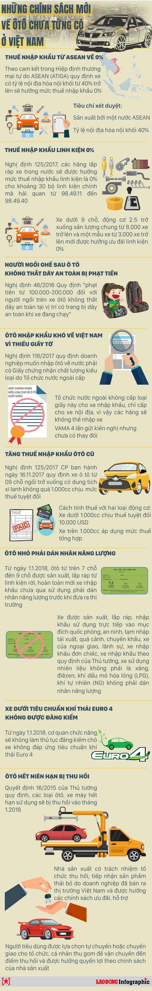 [Infographic] Những chính sách chưa từng có về ôtô ở Việt Nam năm 2018 - Ảnh 1.