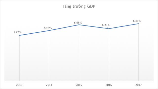 Những con số thú vị của kinh tế Việt Nam 5 năm qua - Ảnh 1.