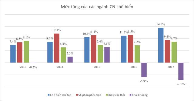 Những con số thú vị của kinh tế Việt Nam 5 năm qua - Ảnh 2.