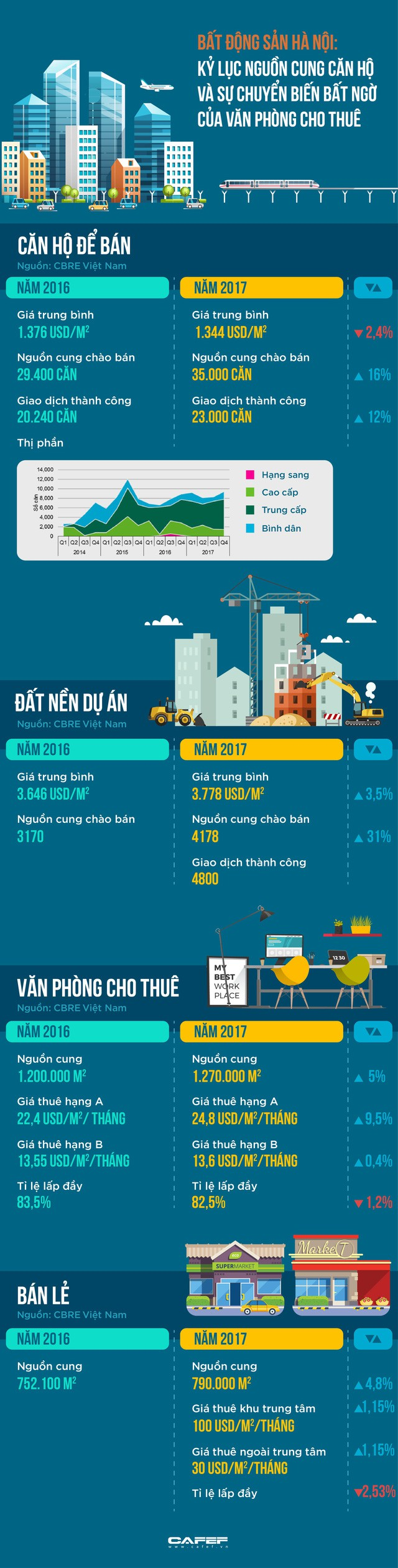 Bức tranh toàn cảnh thị trường BĐS Hà Nội nhiều kỷ lục của năm 2017 - Ảnh 1.