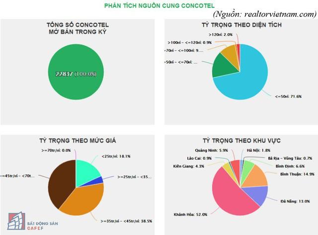 """Gần 23.000 căn mở bán trong năm, Condotel tạo nên """"hiện tượng"""" trên thị trường địa ốc - Ảnh 1."""