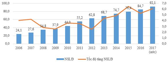 Không chỉ có mức tăng trưởng GDP ngoạn mục trong năm 2017, đây là một tin vui khác của kinh tế Việt Nam - Ảnh 1.