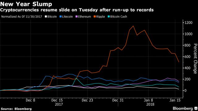 Bitcoin giảm 25% xuống còn 10.388 USD, thị trường tiền số chìm trong sắc đỏ - Ảnh 2.
