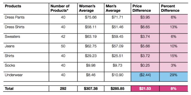 Thuế Hồng: Bí mật chi phí bất công đằng sau một khách hàng nữ giới - Ảnh 2.