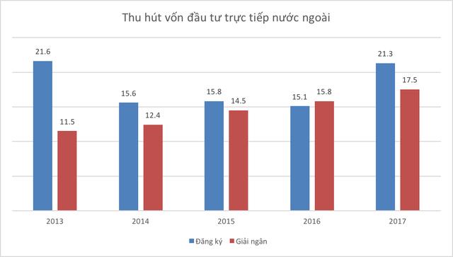 Những con số thú vị của kinh tế Việt Nam 5 năm qua - Ảnh 11.