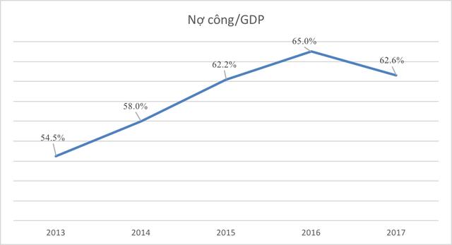 Những con số thú vị của kinh tế Việt Nam 5 năm qua - Ảnh 12.