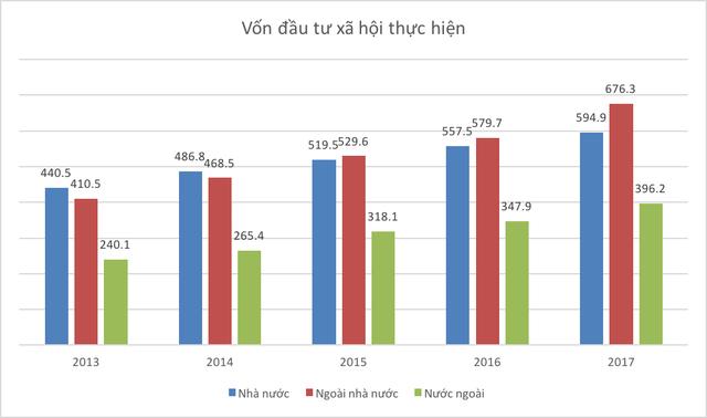 Những con số thú vị của kinh tế Việt Nam 5 năm qua - Ảnh 14.