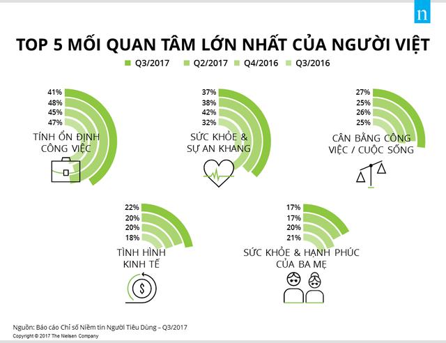Việt Nam là quốc gia có mức độ lạc quan của người tiêu dùng cao thứ 5 toàn cầu - Ảnh 3.