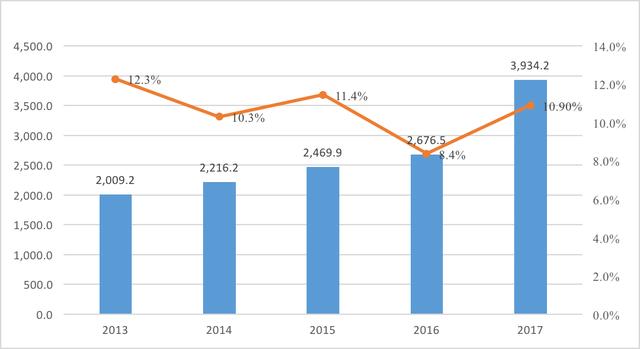 Những con số thú vị của kinh tế Việt Nam 5 năm qua - Ảnh 4.