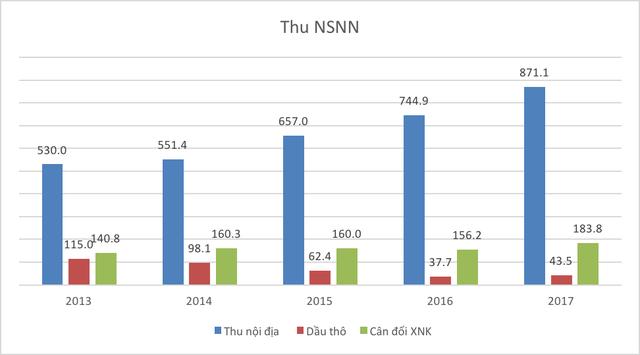 Những con số thú vị của kinh tế Việt Nam 5 năm qua - Ảnh 5.