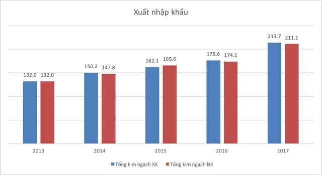 Những con số thú vị của kinh tế Việt Nam 5 năm qua - Ảnh 8.