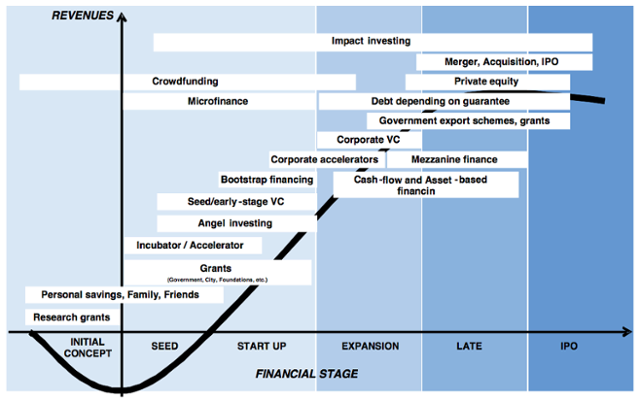 4 phương pháp định giá startup siêu tốc, giúp cá mập chỉ nghe pitching vài phút đã biết nên lắc đầu hay vung cả triệu USD đầu tư - Ảnh 2.