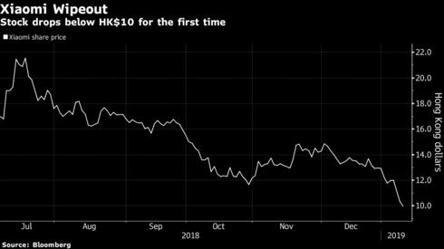 Cổ phiếu Xiaomi trượt thê thảm, mất 18% giá trị chỉ trong 3 ngày, nhà đầu tư đua nhau cắt lỗ - Ảnh 1.