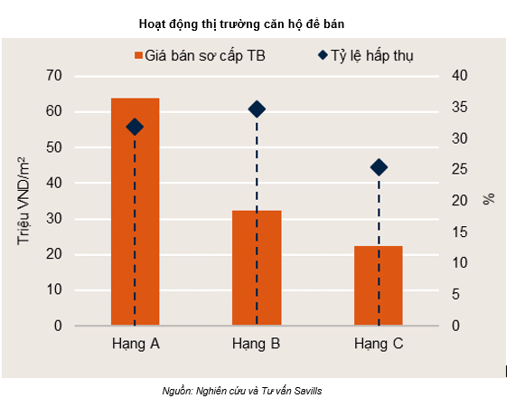 Savills: VinCity gia nhập thị trường đã đẩy nguồn cung chung cư Hà Nội lên cao kỷ lục, câu chuyện sàng lọc chủ đầu tư sẽ khốc liệt hơn rất nhiều trong 2019 - Ảnh 1.