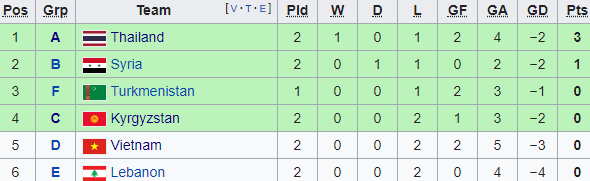 Rơi vào vùng nguy hiểm, ĐT Việt Nam còn bao nhiêu cơ hội tại Asian Cup 2019? - Ảnh 1.