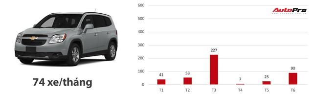 Loạt xe có doanh số bết bát nhất Việt Nam năm 2018 - Ảnh 3.