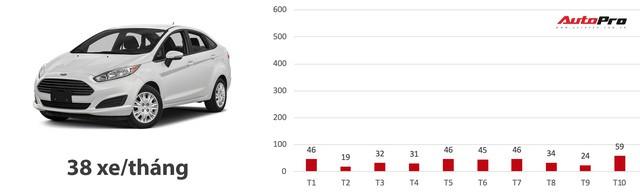 Loạt xe có doanh số bết bát nhất Việt Nam năm 2018 - Ảnh 7.