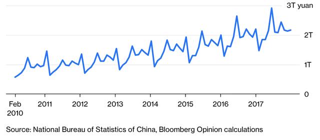 Trung Quốc đang mắc kẹt trong sự trì trệ của nền kinh tế? - Ảnh 3.