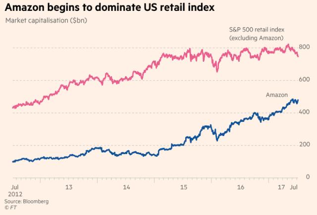 Sức mạnh khủng khiếp của 'Hiệu ứng Amazon' khi xuất hiện trên thị trường: Không chỉ sàn thương mại điện tử, kể cả các cửa hàng vật lý cũng lâm vào đường cùng - Ảnh 2.