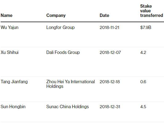 Bốn ông trùm Trung Quốc vừa chuyển 17 tỉ USD sang một số quỹ tín thác - Ảnh 1.