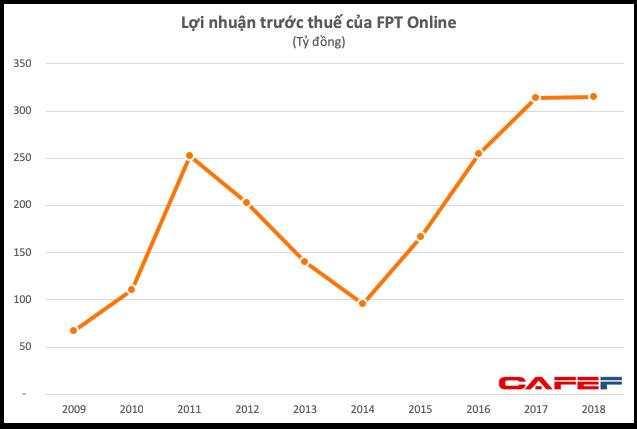 Lợi nhuận của doanh nghiệp hoạt động báo điện tử Vnexpress giảm 13% trong quý 4, không đã đi vào hoạt động kế hoạch năm - Ảnh 1.