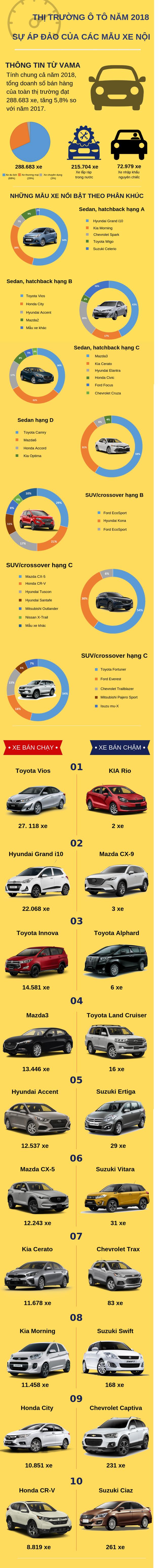 Infographic thị trường xế hộp Việt Nam năm 2018: Sự áp đảo của xe nội địa - Ảnh 1.