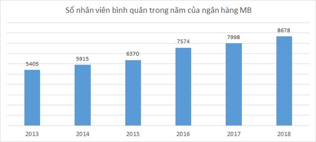 Thu nhập bình quân của nhân viên MB tăng vọt lên 30 triệu đồng/tháng - Ảnh 2.