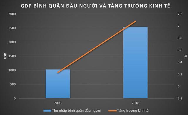 Trào lưu 2008 – 2018: Việt Nam đã trưởng thành ra sao? - Ảnh 1.