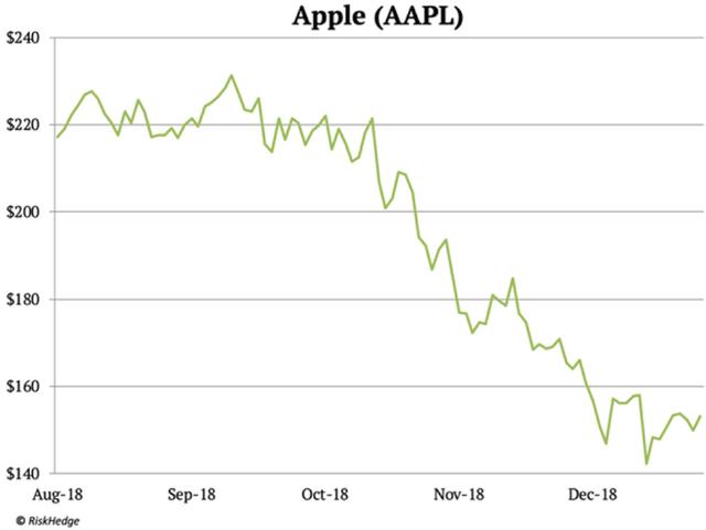 Nhà đánh giá phố Wall: Cái kết cho Apple đang đến, cũng như Nokia ngày nào - Ảnh 1.