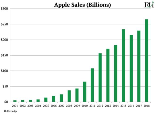 Nhà đánh giá phố Wall: Cái kết cho Apple đang đến, cũng như Nokia ngày nào - Ảnh 2.