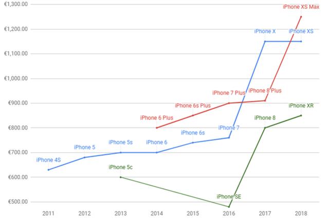 Nhà đánh giá phố Wall: Cái kết cho Apple đang đến, cũng như Nokia ngày nào - Ảnh 4.