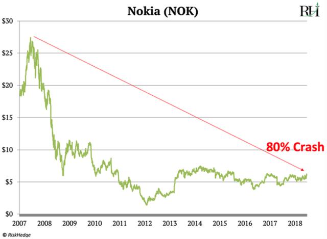 Nhà đánh giá phố Wall: Cái kết cho Apple đang đến, cũng như Nokia ngày nào - Ảnh 5.
