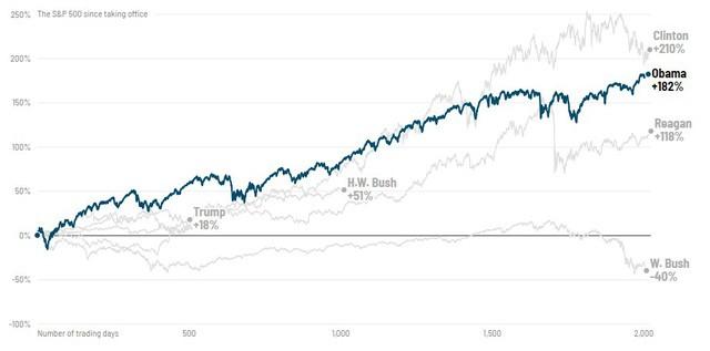 Phố Wall diễn biến thế nào qua các đời tổng thống Mỹ?  - Ảnh 3.
