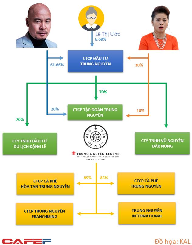 Chọn Trung Nguyên hoặc G7: Tính toán đầy sắc sảo của bà Thảo nhưng làm doanh nghiệp suy yếu trước đối thủ? - Ảnh 1.