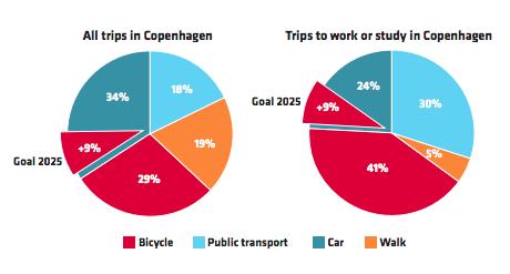 Bất kỳ thành phố nào trên thế giới cũng nên học cách Copenhagen thu hút người dân đi xe đạp nhằm giảm ô nhiễm, tắc đường - Ảnh 3.