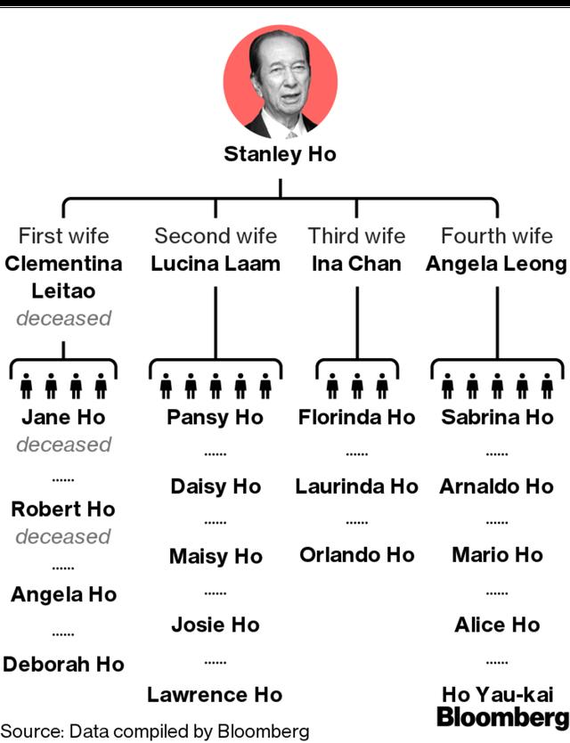 4 vợ, 17 người con và cuộc chiến tranh giành quyền lực kéo dài hàng thập kỷ trong gia tộc của ông vua sòng bạc Macao  - Ảnh 1.