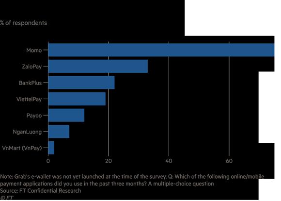 Fintech liên tục đốt tiền giành thị phần, chi trả điện tử của Việt Nam vẫn chậm nhất trong nhóm ASEAN 5 - Ảnh 1.