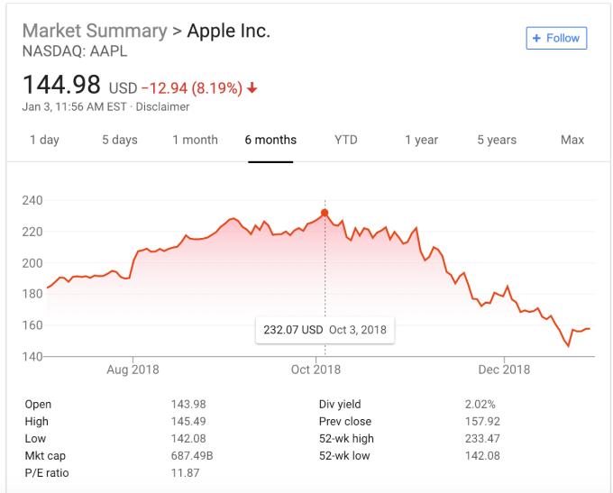 """- photo 1 1546662744312658927504 - Apple chao đảo, hàng loạt công ty trên thế giới """"tổn thương"""" theo"""