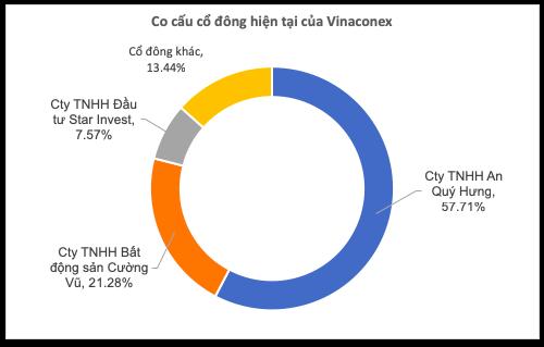 Lộ diện đơn vị mua lô 21% cổ phần Vinaconex từ Viettel - Ảnh 1.
