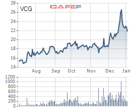 Lộ diện đơn vị mua lô 21% cổ phần Vinaconex từ Viettel - Ảnh 2.