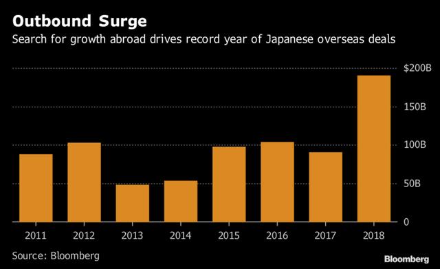 Các công ty Nhật Bản có 890 tỷ USD tiền mặt và đó là 1 sốh họ tiêu nó - Ảnh 1.